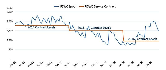 A Case for New Shipping Contract Alternatives