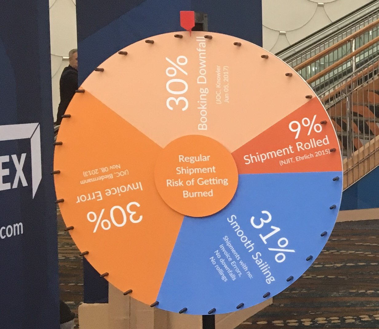 Shipping's wheel of uncertainty